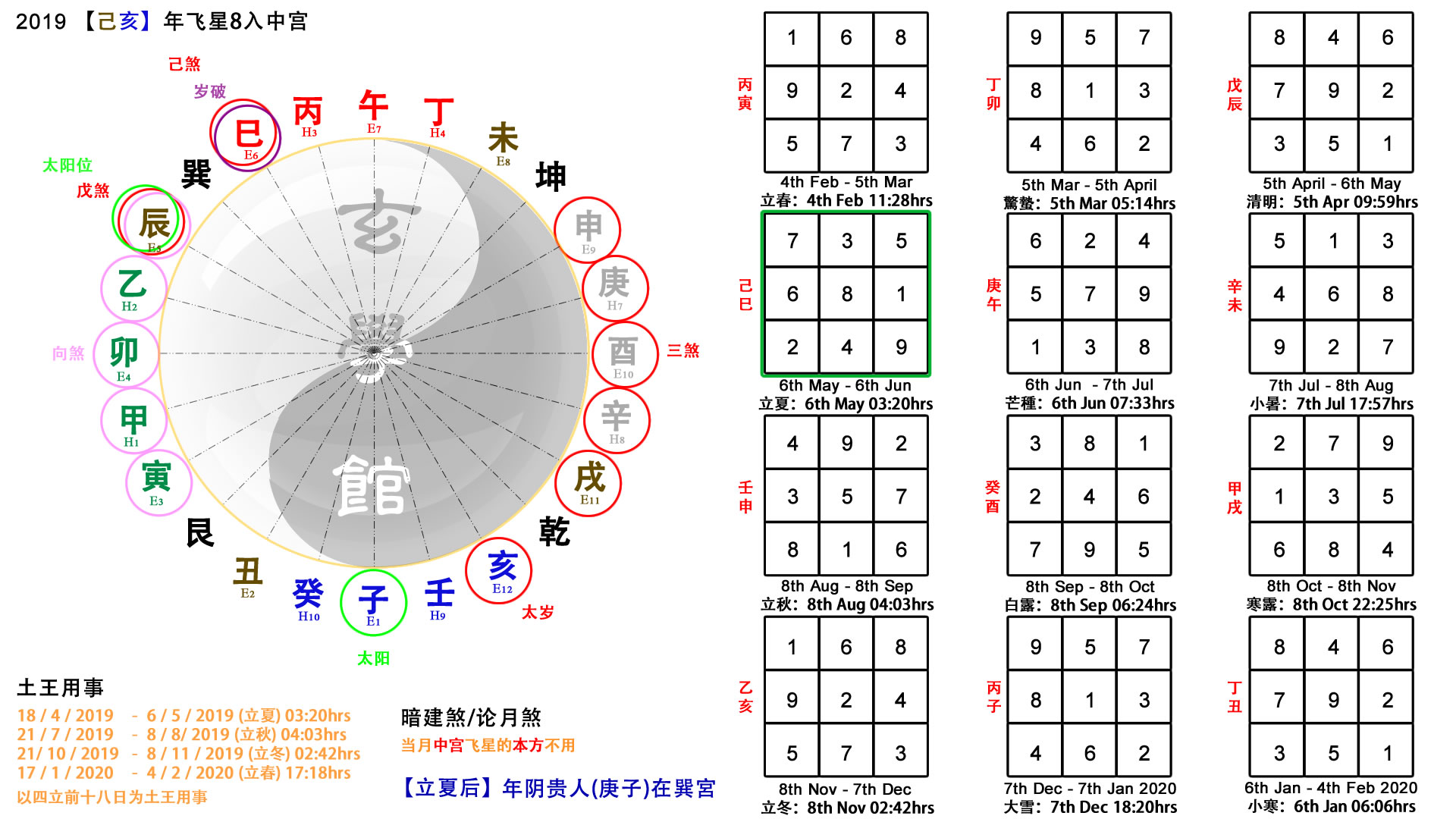 2019 Feng Shui Reference Chart