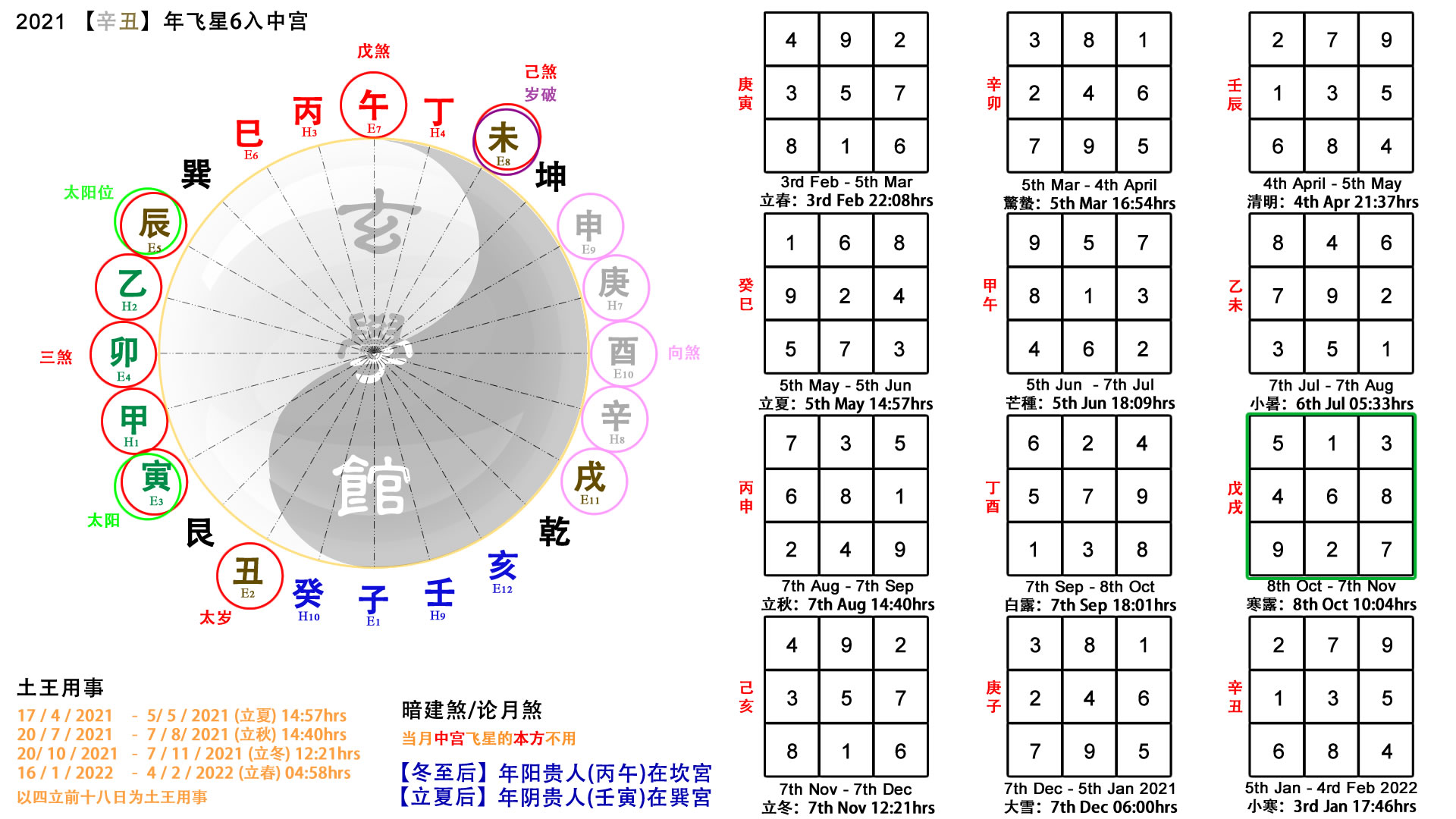 2021 Feng Shui Reference Chart